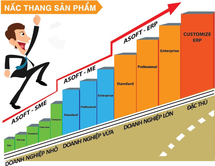 Nac thang san pham ASOFT.png